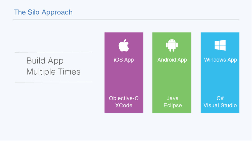 The Silo Approach Build App  Multiple Times