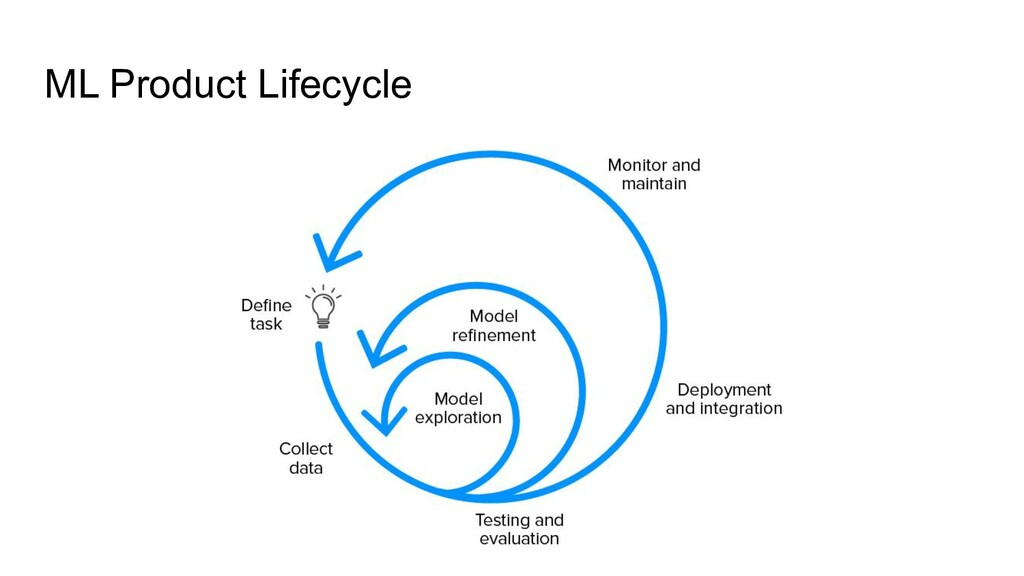 ML Product Lifecycle