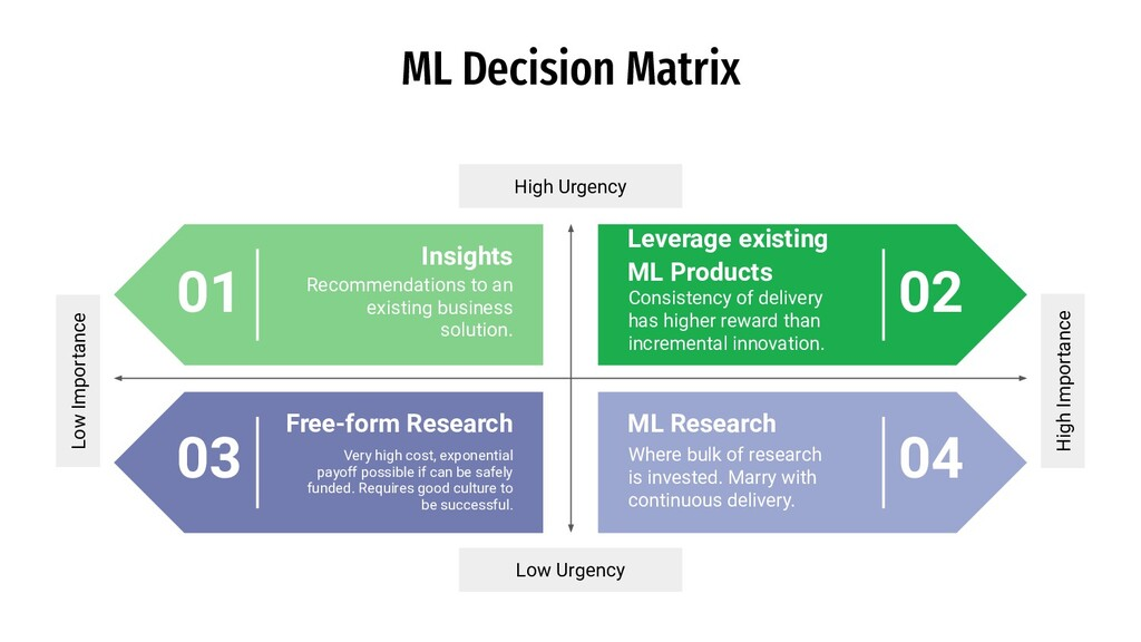 ML Decision Matrix Very high cost, exponential ...