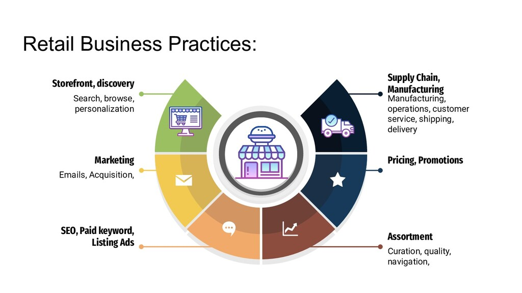 Retail Business Practices: Search, browse, pers...