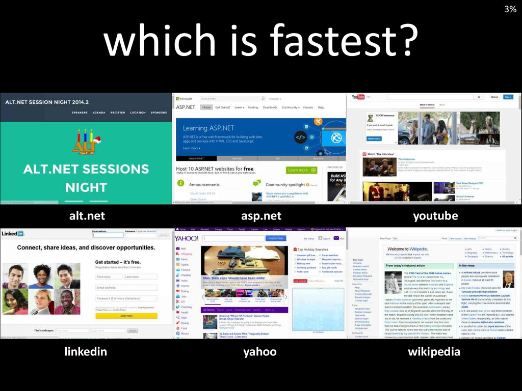 which is fastest? youtube asp.net alt.net wikip...