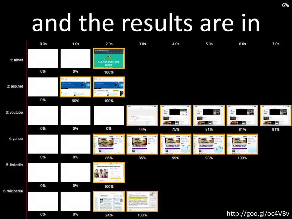 and the results are in http://goo.gl/oc4VBv 6%