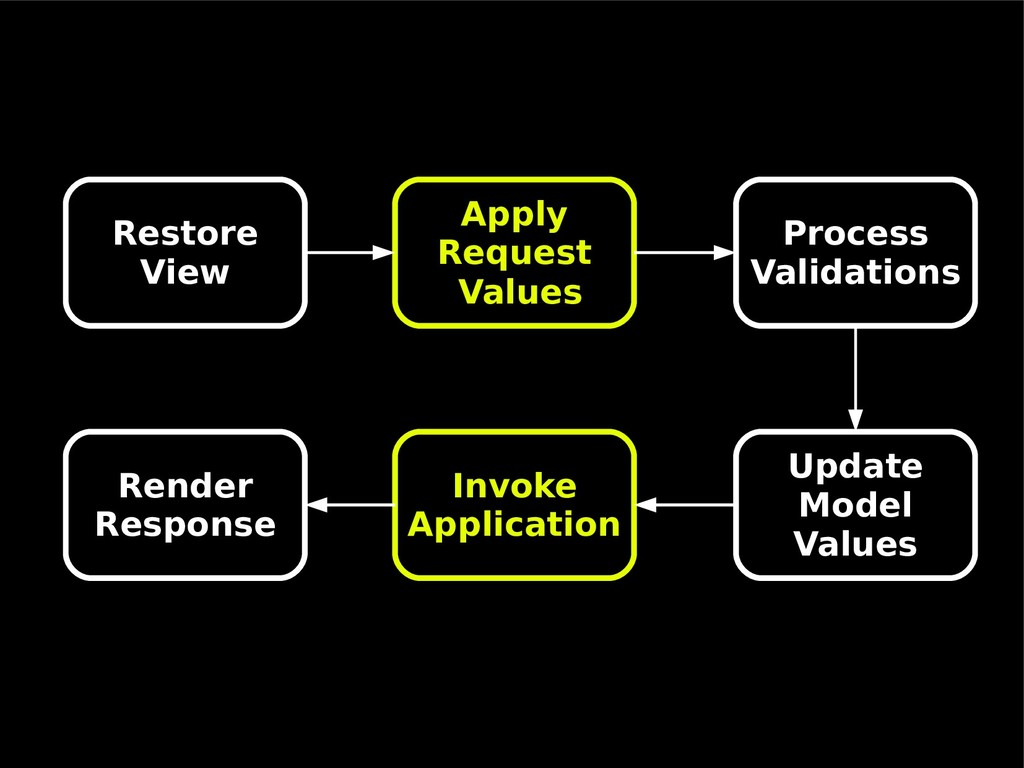 Restore View Apply Request Values Process Valid...