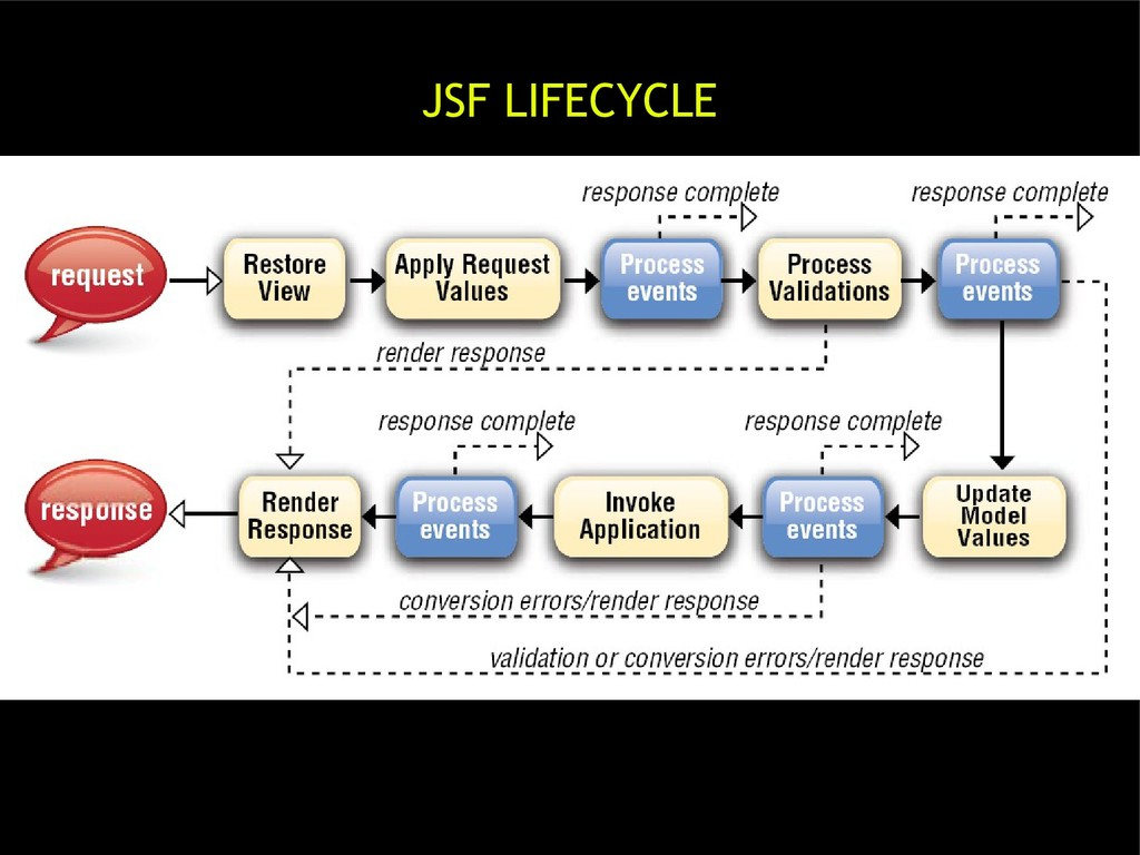 JSF LIFECYCLE
