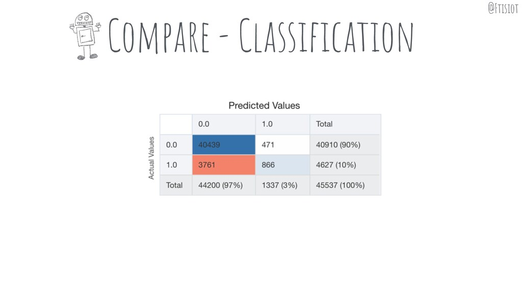 Compare - Classification @Ftisiot