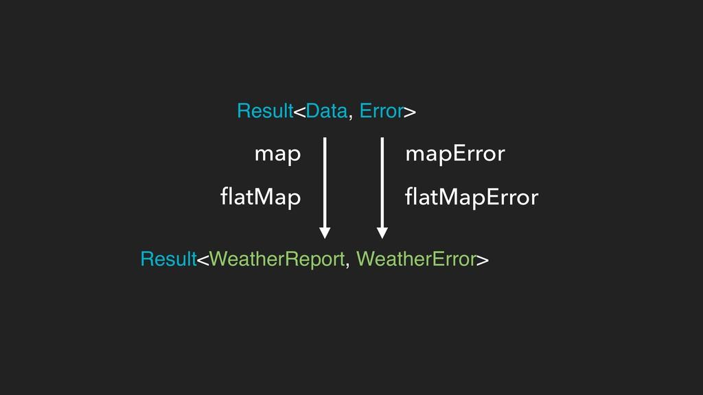 Result<WeatherReport, WeatherError> Result<Data...