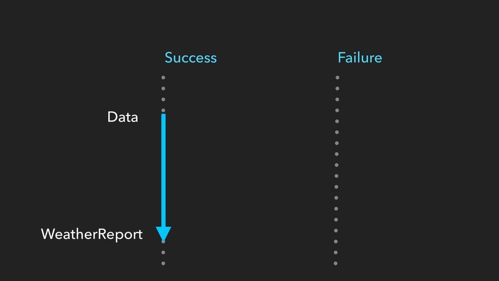 Success Failure Data WeatherReport