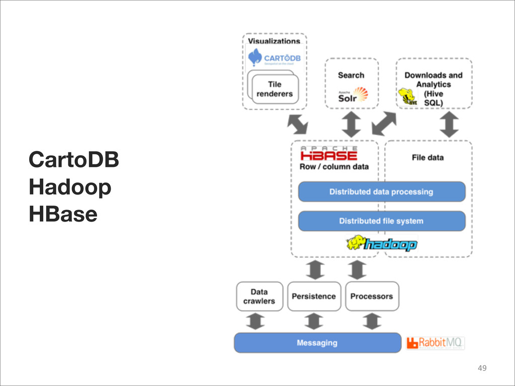 49 CartoDB Hadoop HBase