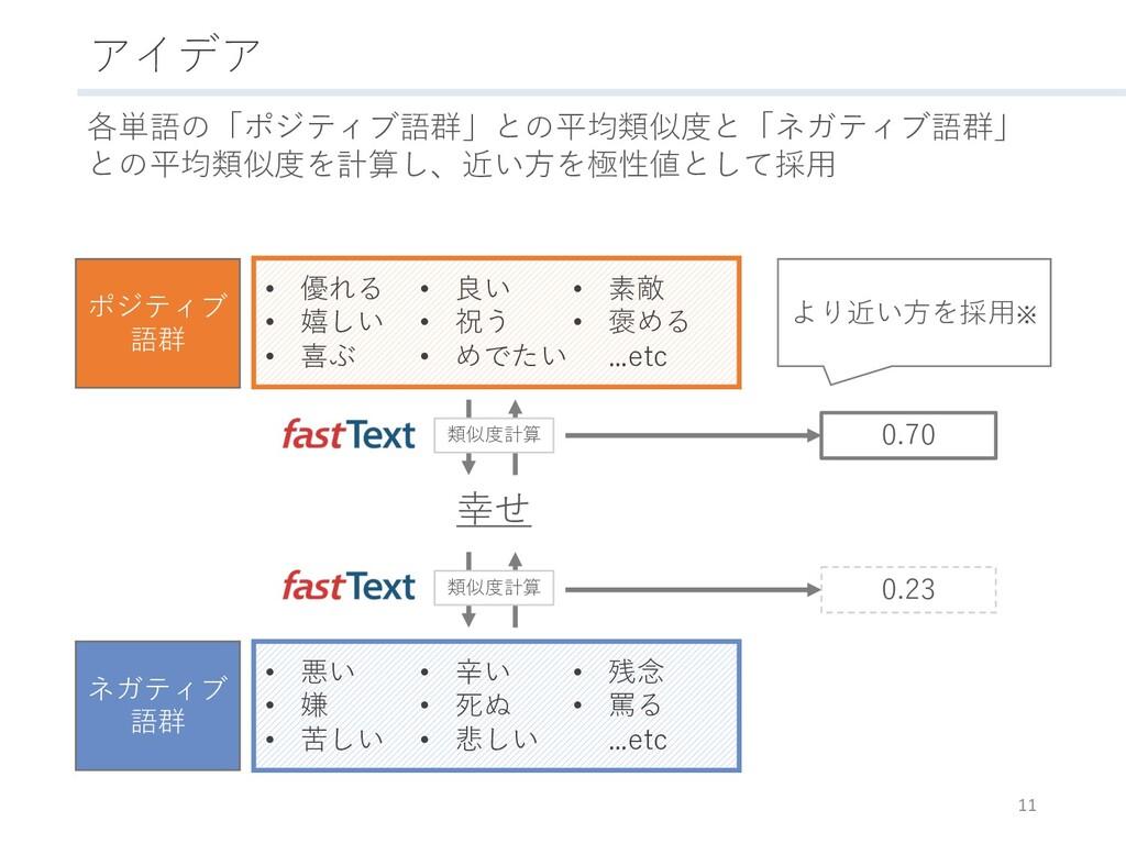 アイデア 11 各単語の「ポジティブ語群」との平均類似度と「ネガティブ語群」 との平均類似度を...