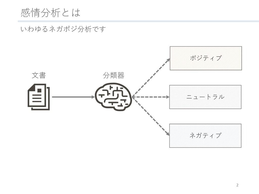 感情分析とは 2 いわゆるネガポジ分析です ポジティブ ニュートラル ネガティブ ⽂書 分類器