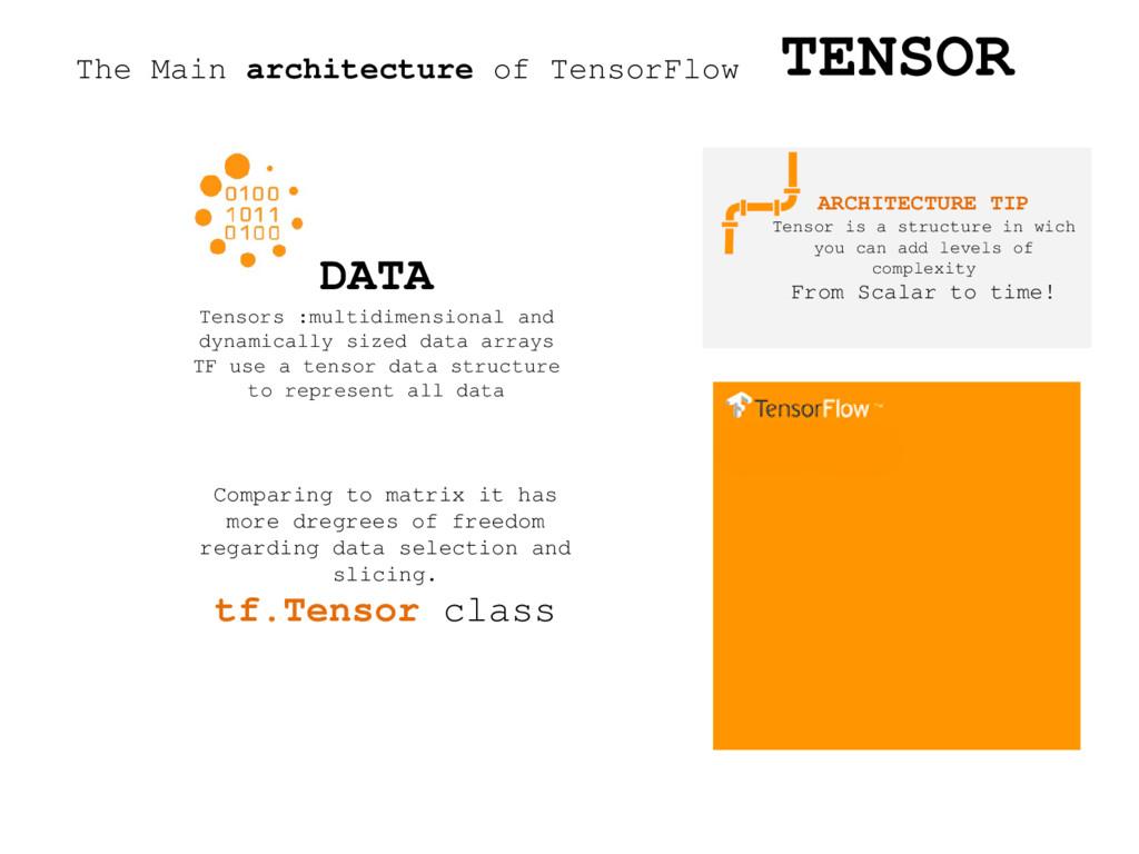 The Main architecture of TensorFlow DATA Tensor...