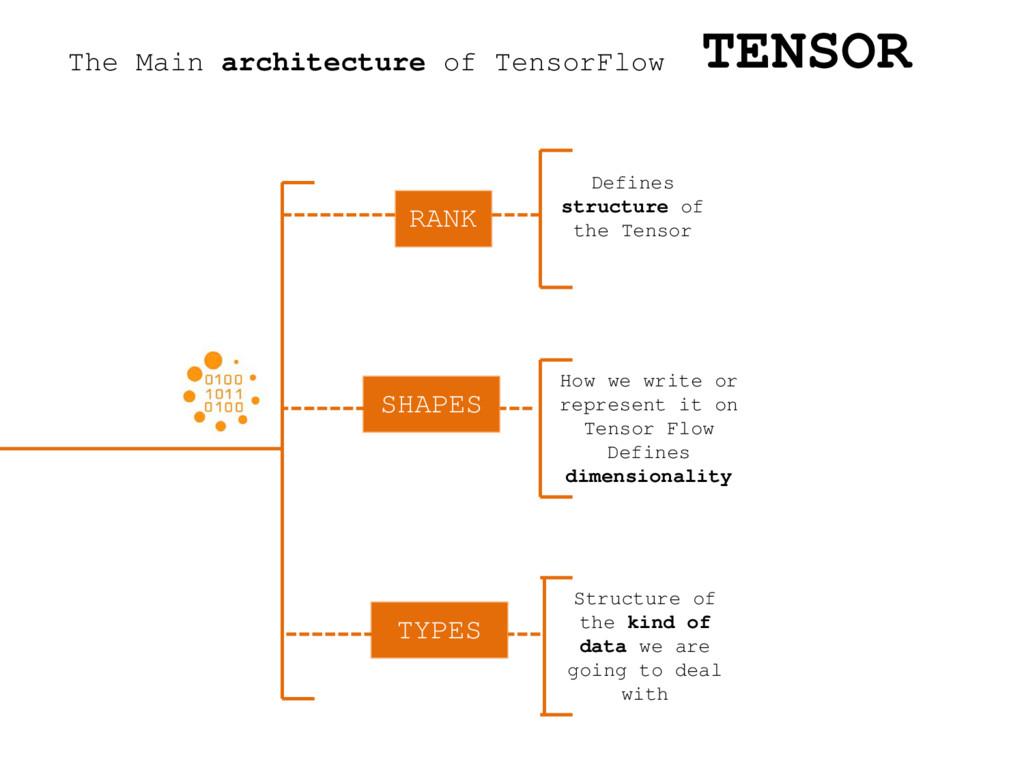 The Main architecture of TensorFlow TENSOR RANK...