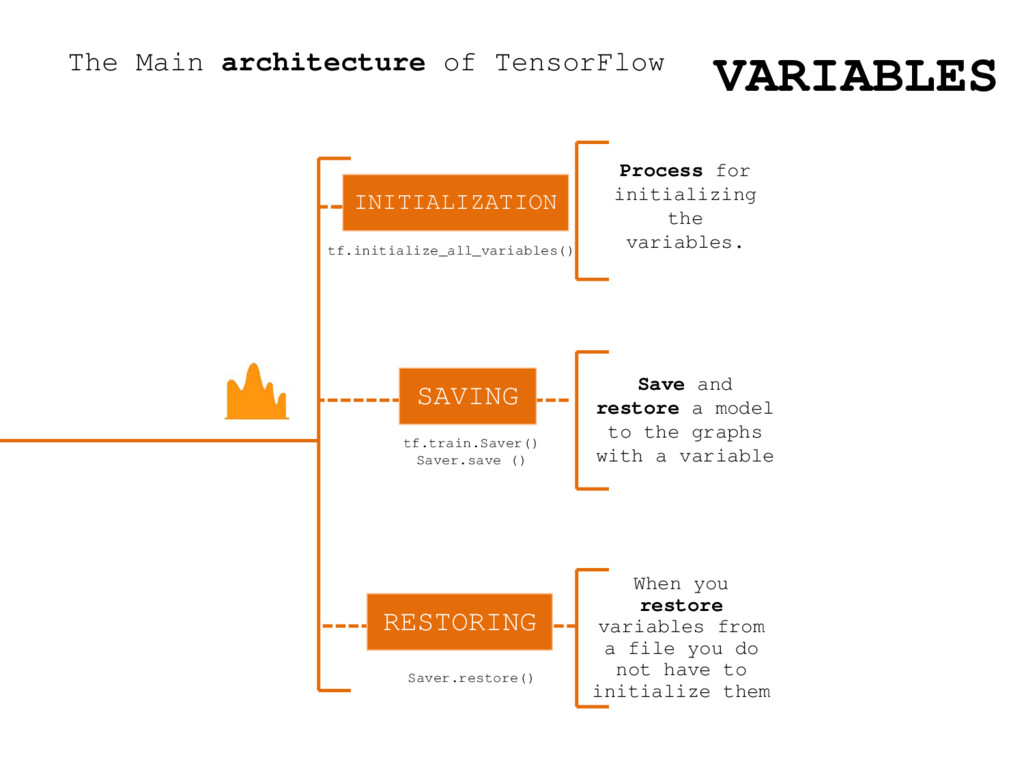 The Main architecture of TensorFlow Process for...