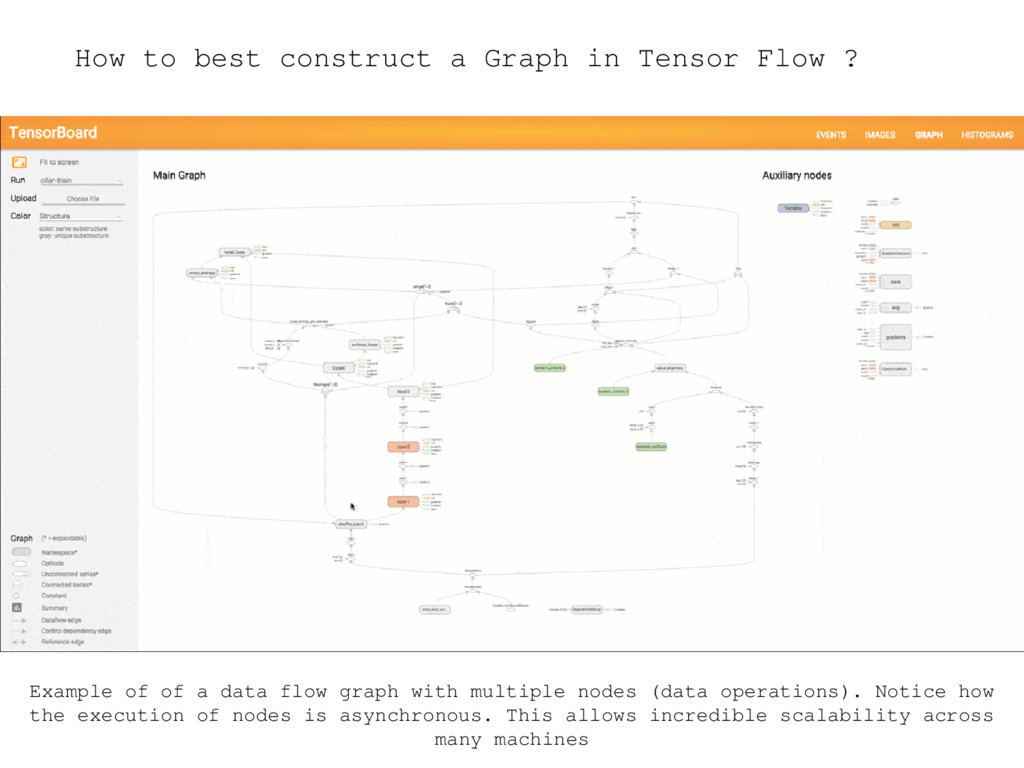 How to best construct a Graph in Tensor Flow ? ...