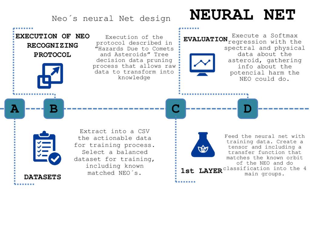 Neo´s neural Net design NEURAL NET A DATASETS B...