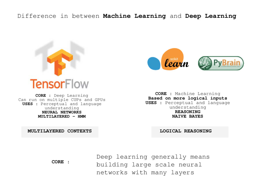 Difference in between Machine Learning and Deep...