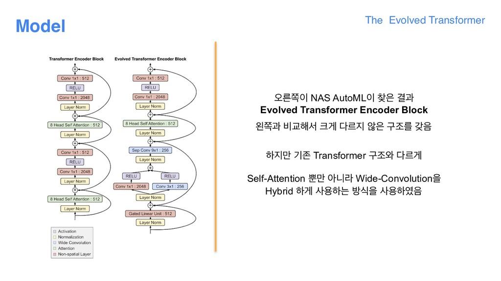 The Evolved Transformer Model য়ܲଃ NAS AutoML ...