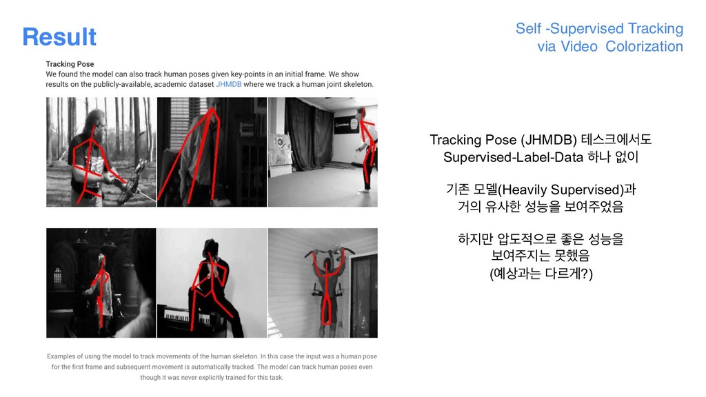 Result Self -Supervised Tracking  via Video Co...