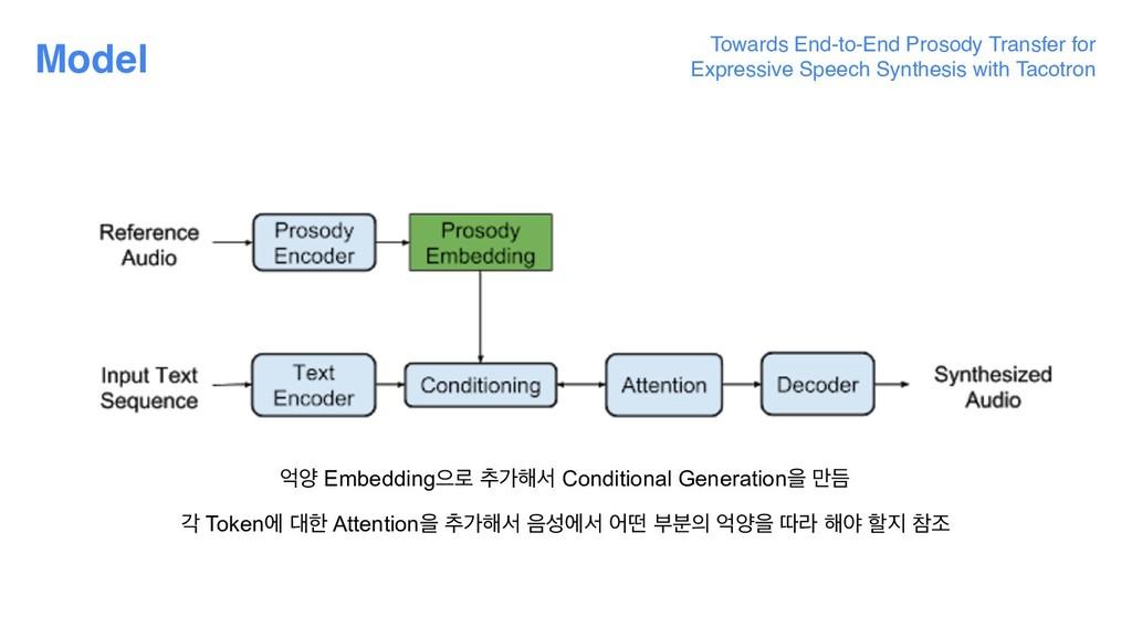 Model রন Embeddingਵ۽ ୶о೧ࢲ Conditional Generatio...