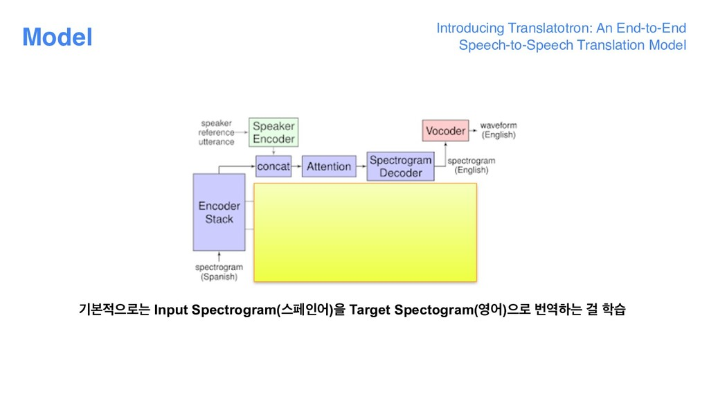 Model Introducing Translatotron: An End-to-End ...