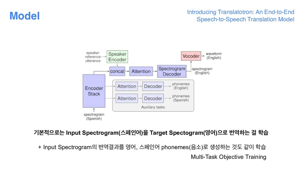 Model ӝࠄਵ۽ח Input Spectrogram(झಕੋয)ਸ Target Sp...