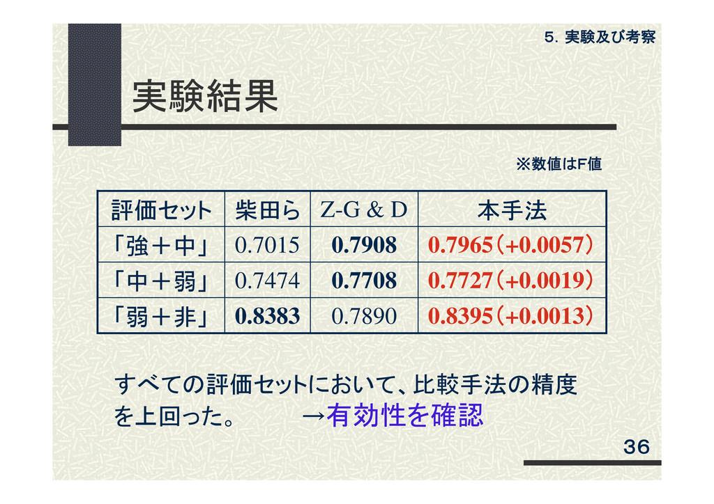 実験結果 評価セット 柴田ら Z-G & D 本手法 「強+中」 0.7015 0.7908 ...