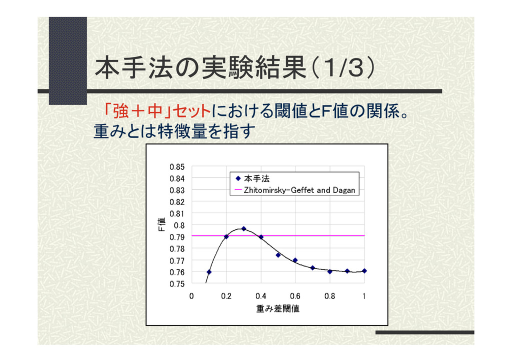 本手法の実験結果(1/3) 「強+中」セットにおける閾値とF値の関係。 重みとは特徴量を指す