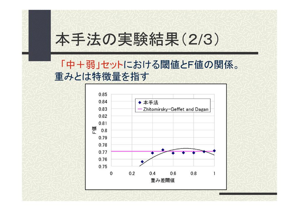 本手法の実験結果(2/3) 「中+弱」セットにおける閾値とF値の関係。 重みとは特徴量を指す