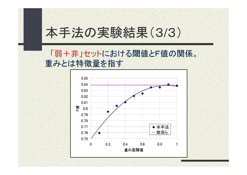 本手法の実験結果(3/3) 「弱+非」セットにおける閾値とF値の関係。 重みとは特徴量を指す