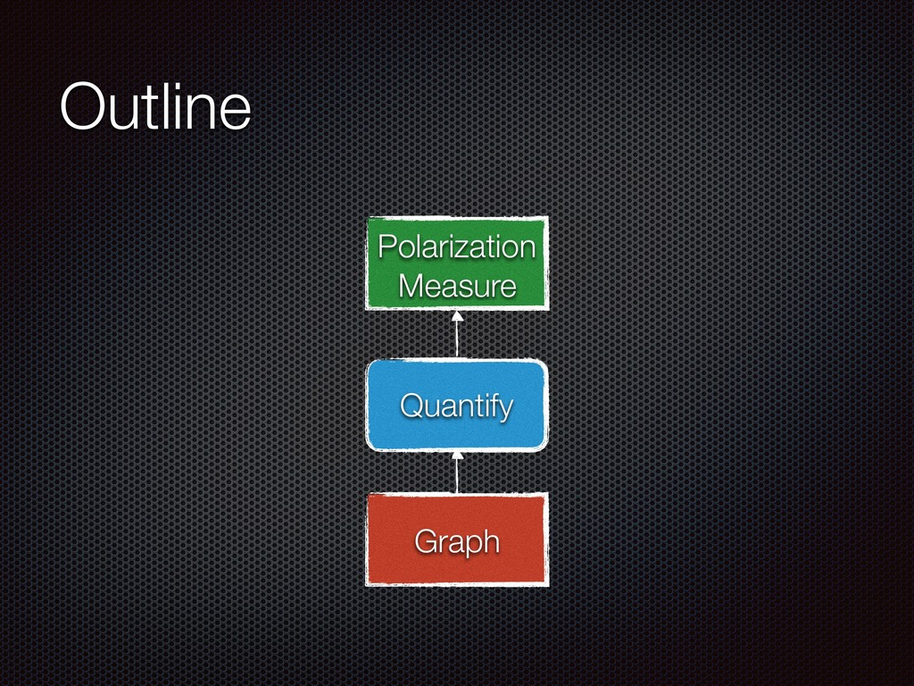 Outline Quantify Graph Polarization Measure