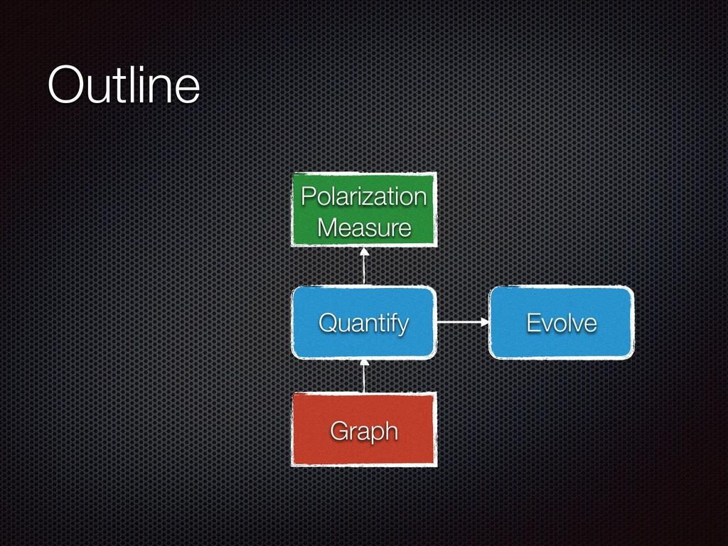 Outline Quantify Evolve Graph Polarization Meas...