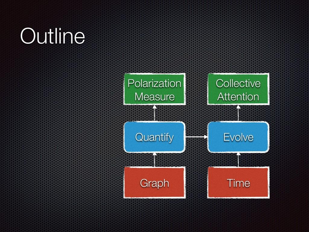 Outline Quantify Evolve Time Graph Polarization...