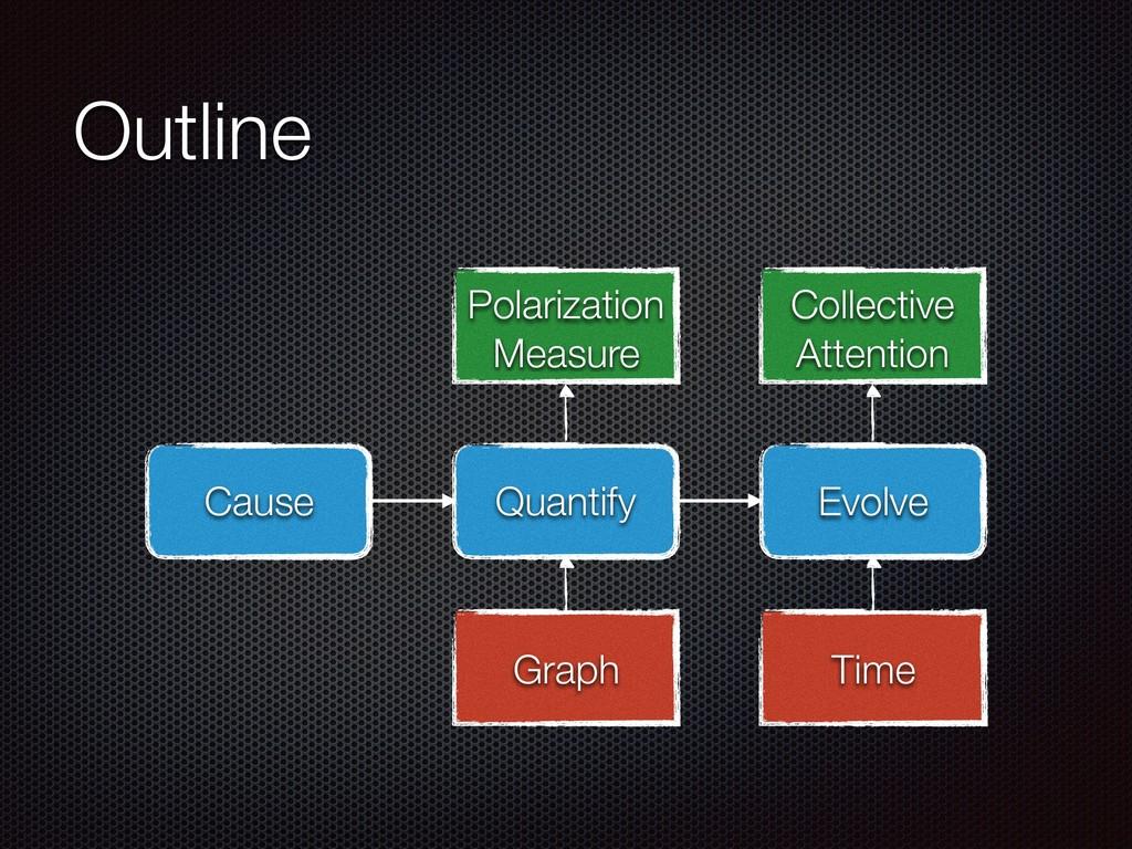 Outline Quantify Evolve Cause Time Graph Polari...