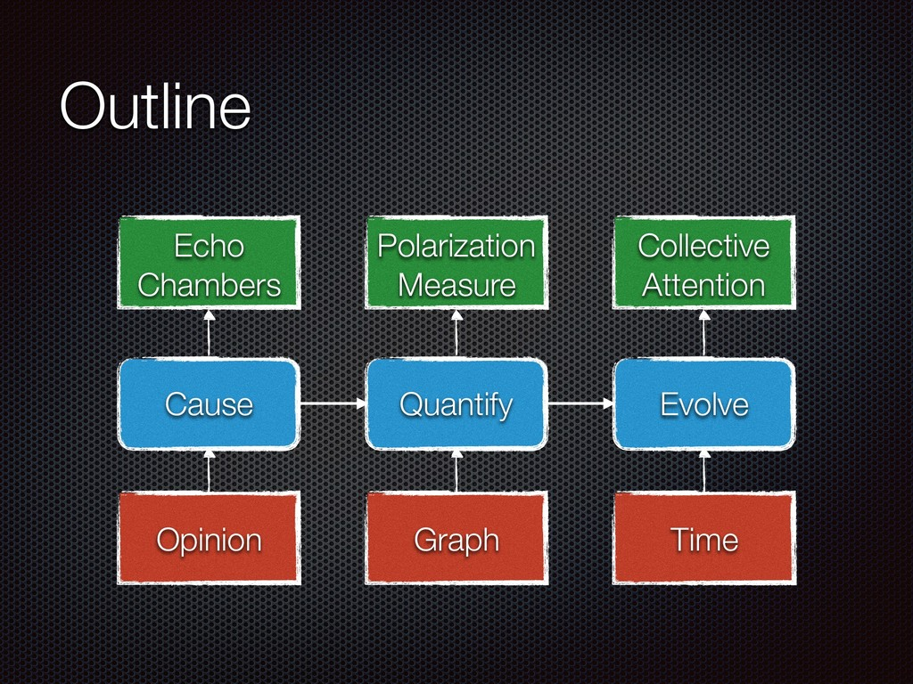 Outline Quantify Evolve Cause Time Graph Opinio...