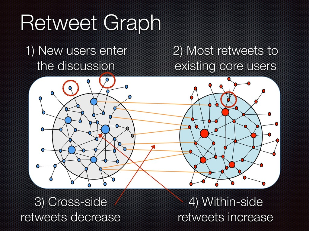 Retweet Graph 2) Most retweets to existing core...