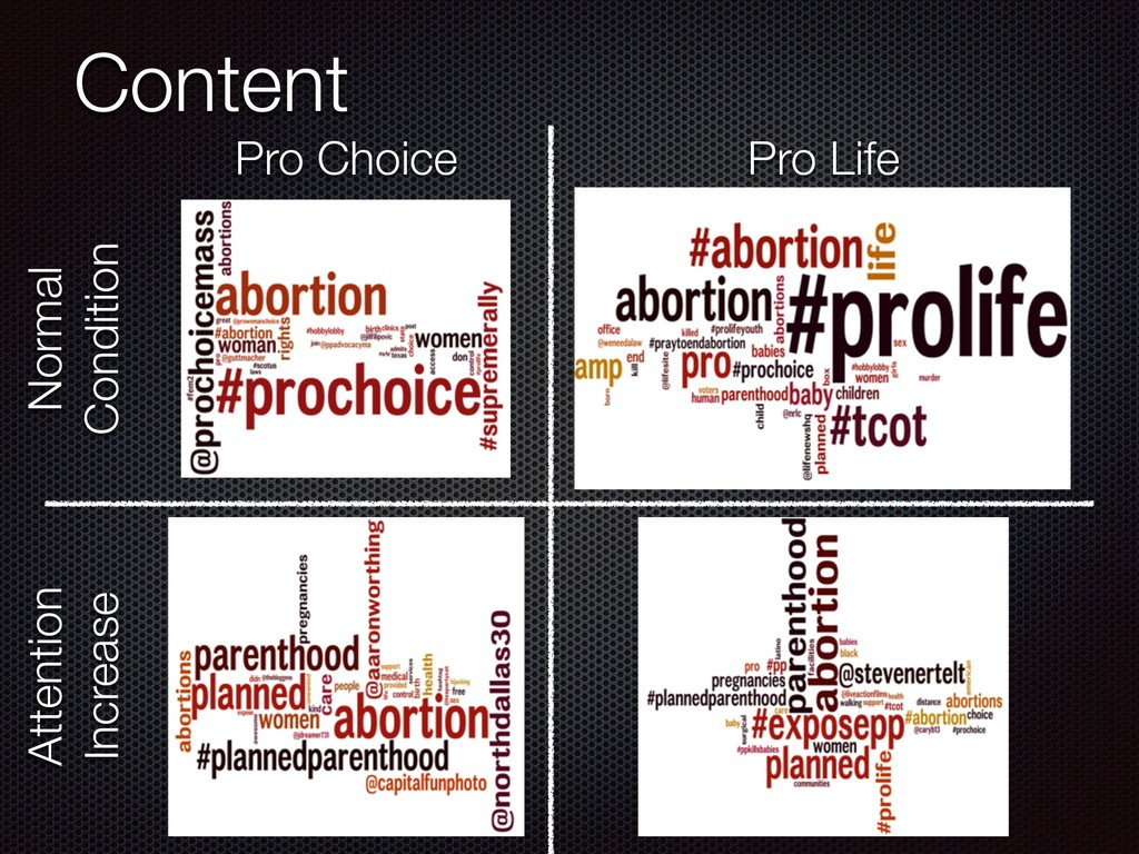 Content Pro Life Pro Choice Normal