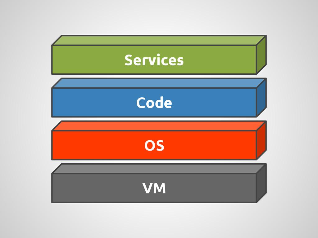 Services Code OS VM