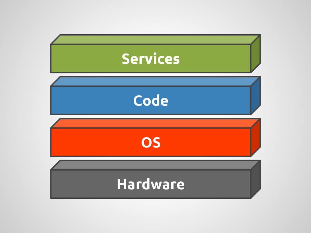Services Code OS Hardware