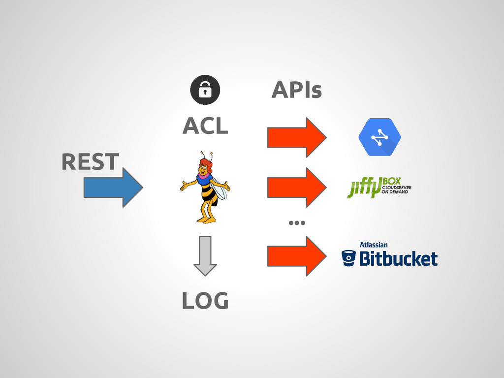 REST ... LOG APIs ACL