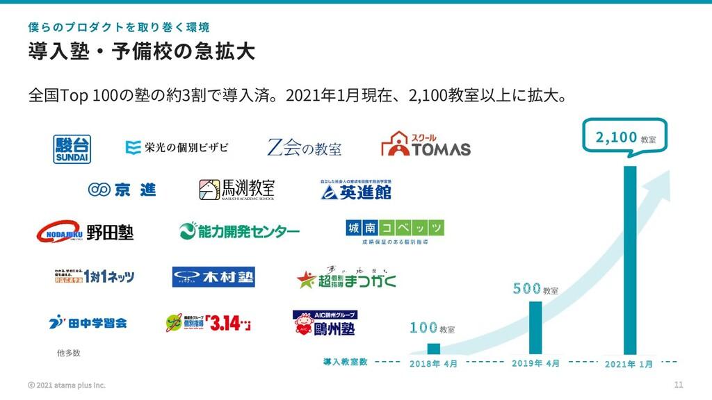 ⓒ 2021 atama plus Inc. 導⼊塾・予備校の急拡⼤ 全国Top 100の塾の...