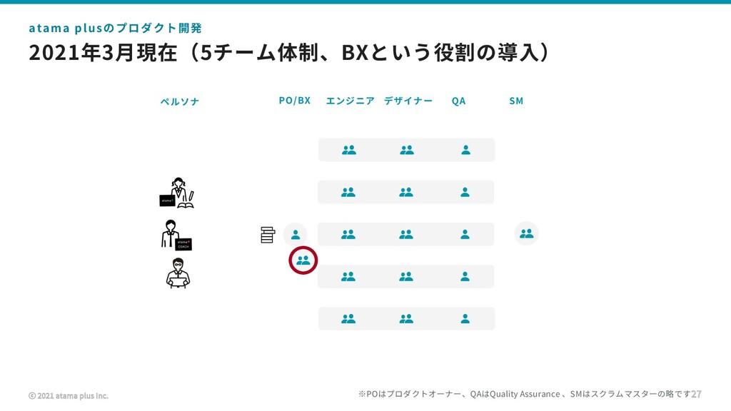 ⓒ 2021 atama plus Inc. 2021年3⽉現在(5チーム体制、BXという役割...