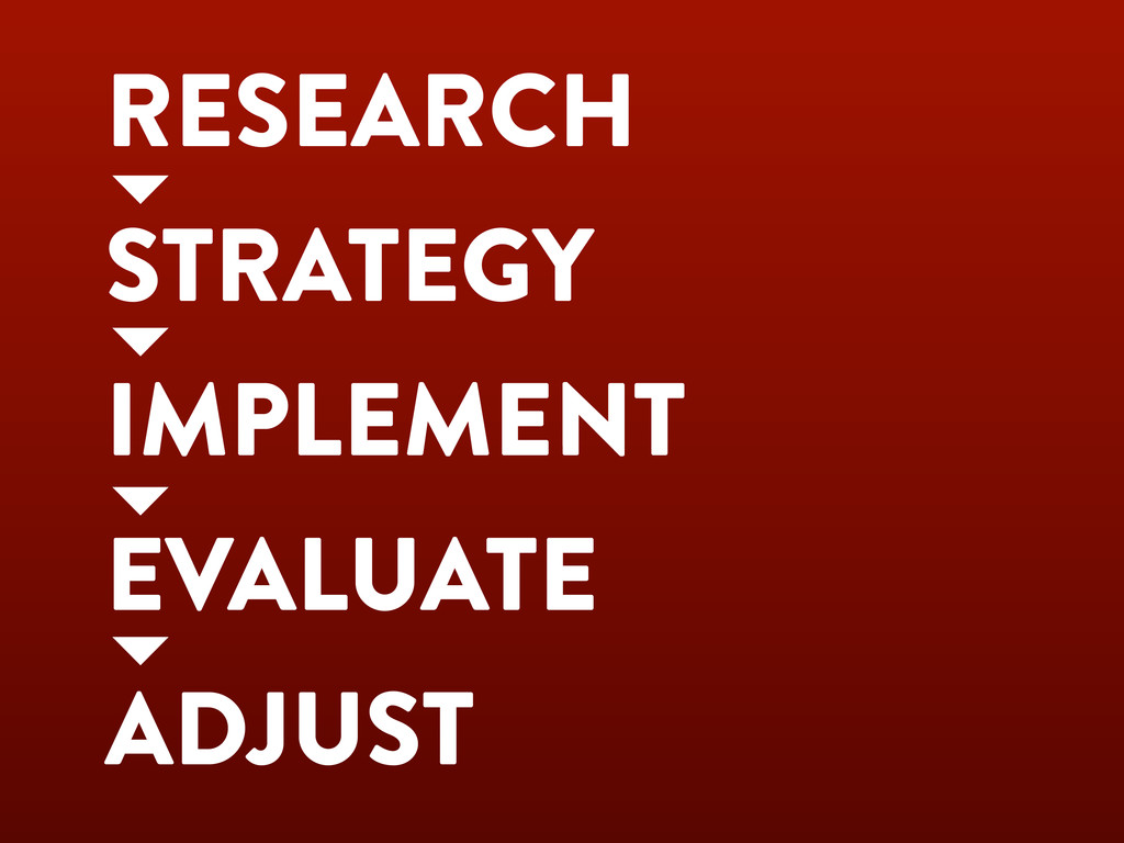 RESEARCH STRATEGY IMPLEMENT EVALUATE ADJUST