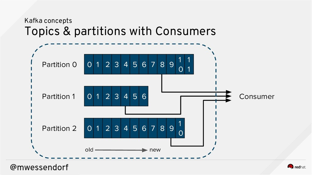 Kafka concepts Topics & partitions with Consume...