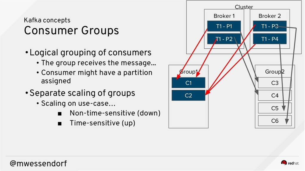 Kafka concepts Consumer Groups Group1 C1 C2 Gro...