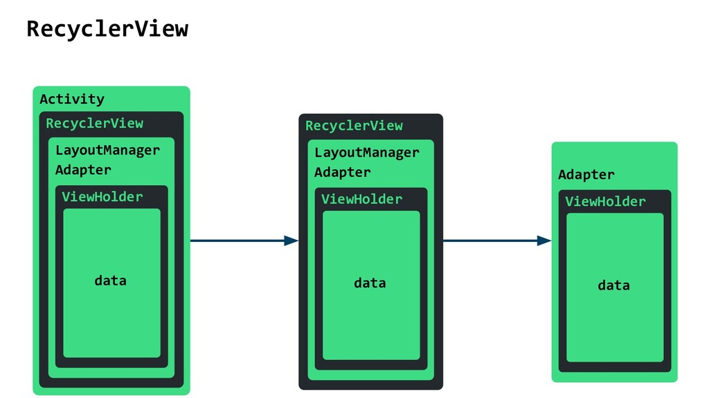 RecyclerView Activity RecyclerView LayoutManage...