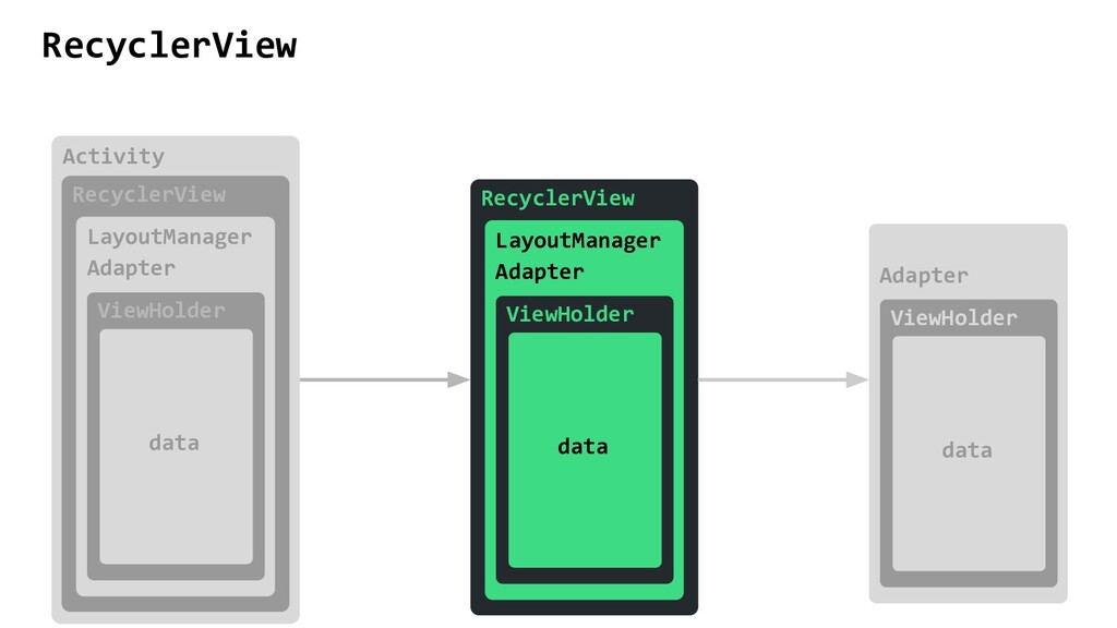 RecyclerView RecyclerView LayoutManager Adapter...