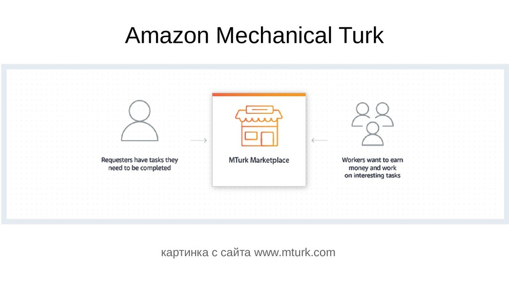 Amazon Mechanical Turk картинка с сайта www.mtu...