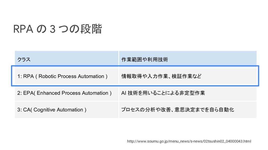 RPA の 3 つの段階 http://www.soumu.go.jp/menu_news/s...