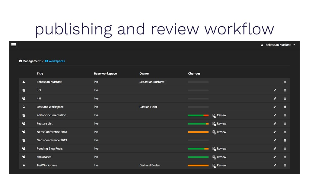 publishing and review workflow
