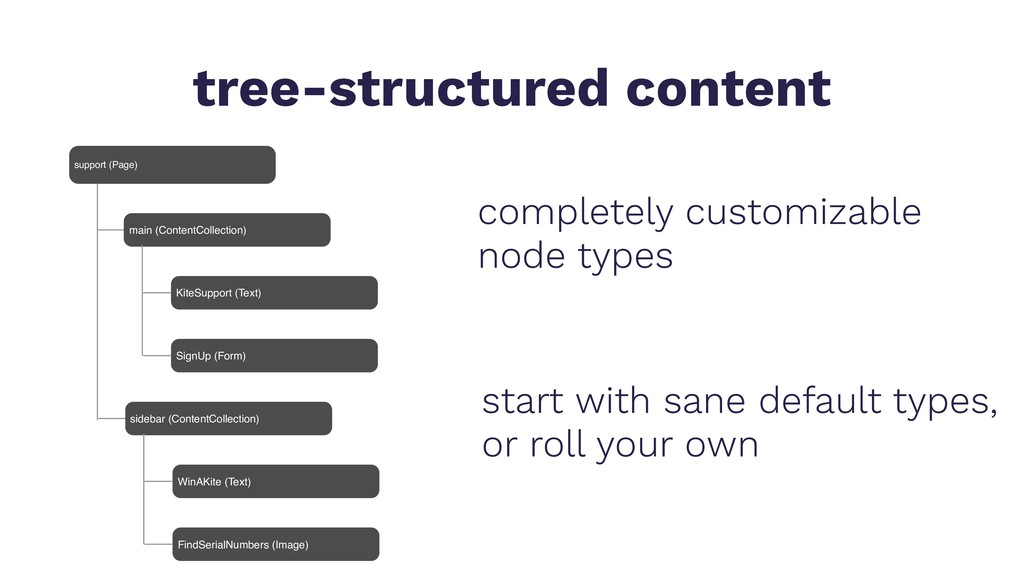 tree-structured content main (ContentCollection...